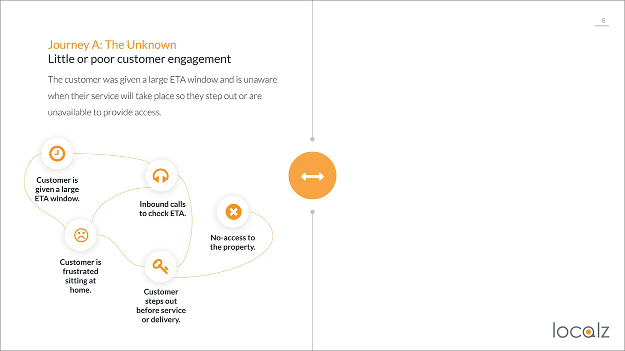 Little or no customer engagement